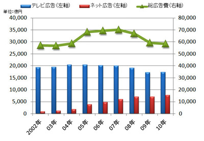 日本の広告費グラフ.jpg